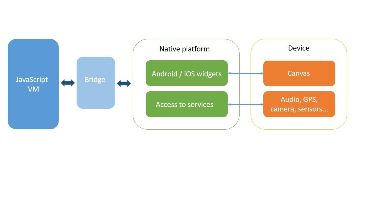 Arquitectura de app realizada con IONIC